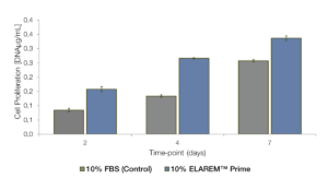 Cell Growth performance hASC of ELAREM Prime vs. FBS