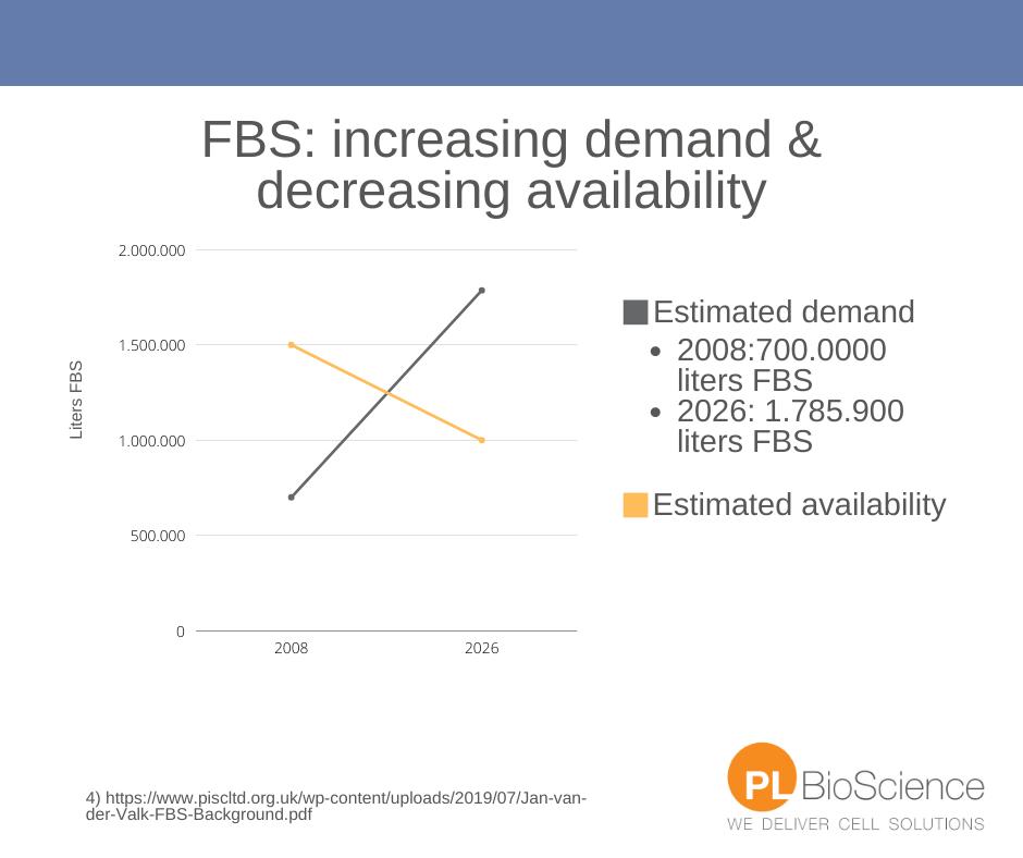 Increasing demand of FBS - decreasing availability